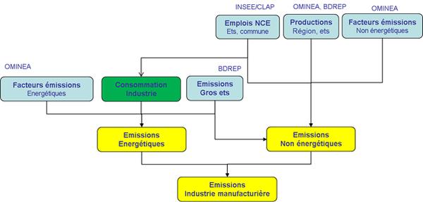 Schéma simplifié de calcul des émissions du secteur de l'industrie