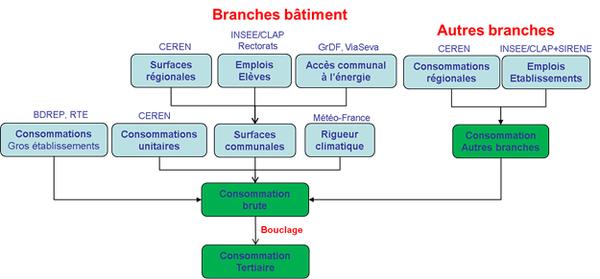 Schéma simplifié de calcul des consommations du secteur tertiaire