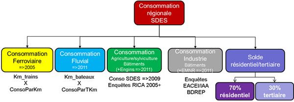 Schéma général d'évaluation des consommations régionales sectorisées de fioul domestique