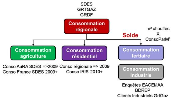 Schéma général d'évaluation des consommations régionales sectorisées de gaz naturel