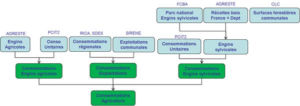 Schéma simplifié de calcul des consommations pour le secteur agriculture/sylviculture