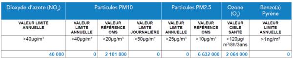 Populations exposées en 2016 en Auvergne-Rhône-Alpes selon différents polluants