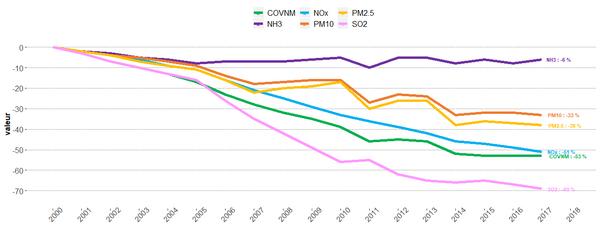 Evolution depuis 2000 à climat réel des émissions de polluants locaux en Auvergne-Rhône-Alpes
