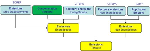 Schéma simplifié de calcul des émissions du secteur tertiaire
