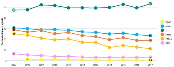Évolution des concentrations moyennes annuelles sur la période 2007-2016
