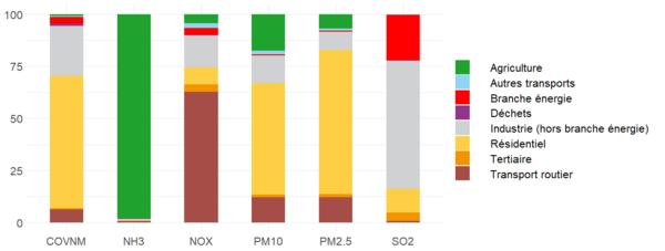 Répartition sectorielle des émissions 2016 de polluants locaux en Auvergne-Rhône-Alpes (en tonnes)