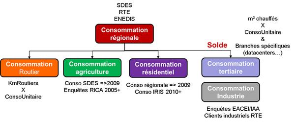 Schéma général d'évaluation des consommations régionales sectorisées d'électricité