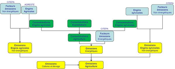 Schéma simplifié de calcul des émissions du secteur agricole et sylvicole