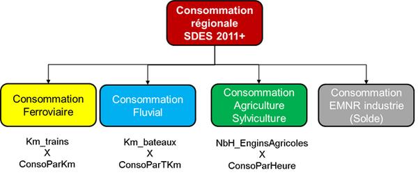 Schéma général d'évaluation des consommations régionales sectorisées de Gazole Non Routier