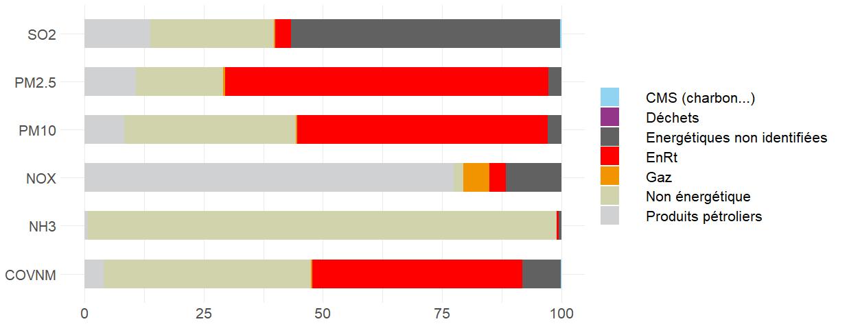 Répartition par énergie des émissions 2016 de polluants locaux en Auvergne-Rhône-Alpes (en tonnes)