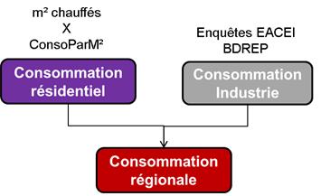 Schéma général d'évaluation des consommations régionales sectorisées de CMS