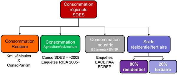 Schéma général d'évaluation des consommations régionales sectorisées de GPL