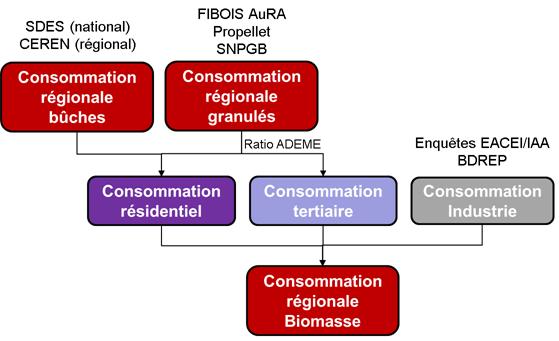 Schéma général d'évaluation des consommations régionales sectorisées de bois énergie