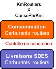 Schéma général d'évaluation des consommations régionales sectorisées de carburants routiers