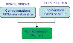 Schéma simplifié de calcul des consommations pour le traitement des déchets