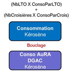 Schéma général d'évaluation des consommations régionales sectorisées de kérosène