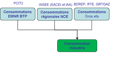 Schéma simplifié de calcul des consommations du secteur industrie manufacturière