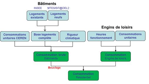 Schéma simplifié de calcul des consommations du secteur résidentiel