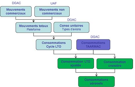 Schéma simplifié de calcul des consommations pour le transport aérien