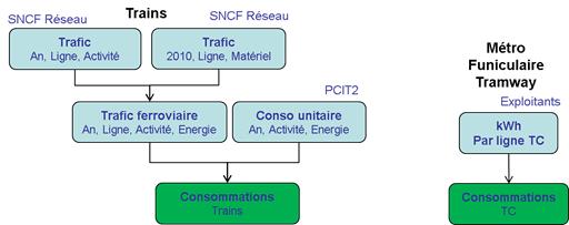 Schéma simplifié de calcul des consommations pour le transport ferroviaire
