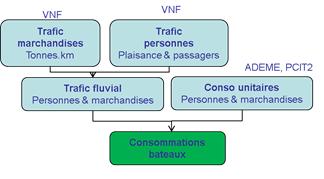 Schéma simplifié de calcul des consommations pour le transport fluvial