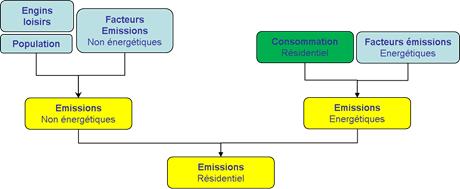 Schéma simplifié de calcul des émissions du secteur résidentiel