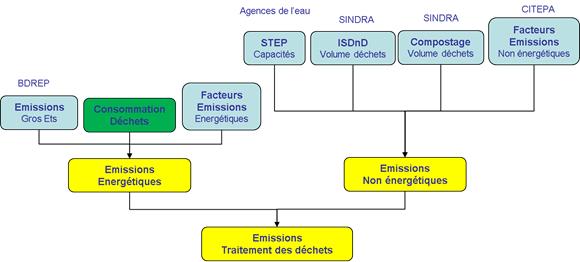 Schéma simplifié de calcul des émissions du secteur des déchets
