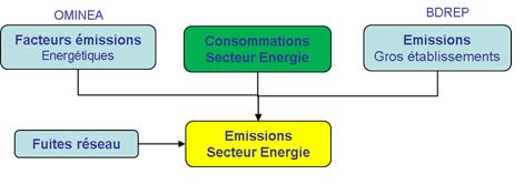 Schéma simplifié de calcul des émissions du secteur de l'énergie
