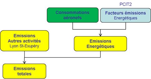 Schéma simplifié de calcul des émissions du transport aérien