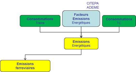 Schéma simplifié de calcul des émissions du transport ferroviaire