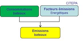 Schéma simplifié de calcul des émissions du transport fluvial
