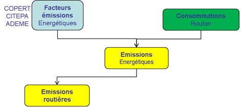 Schéma simplifié de calcul des émissions du transport routier